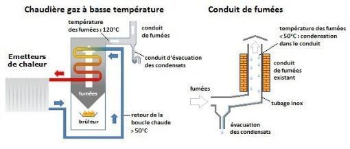 Chaudiere gaz basse temperature