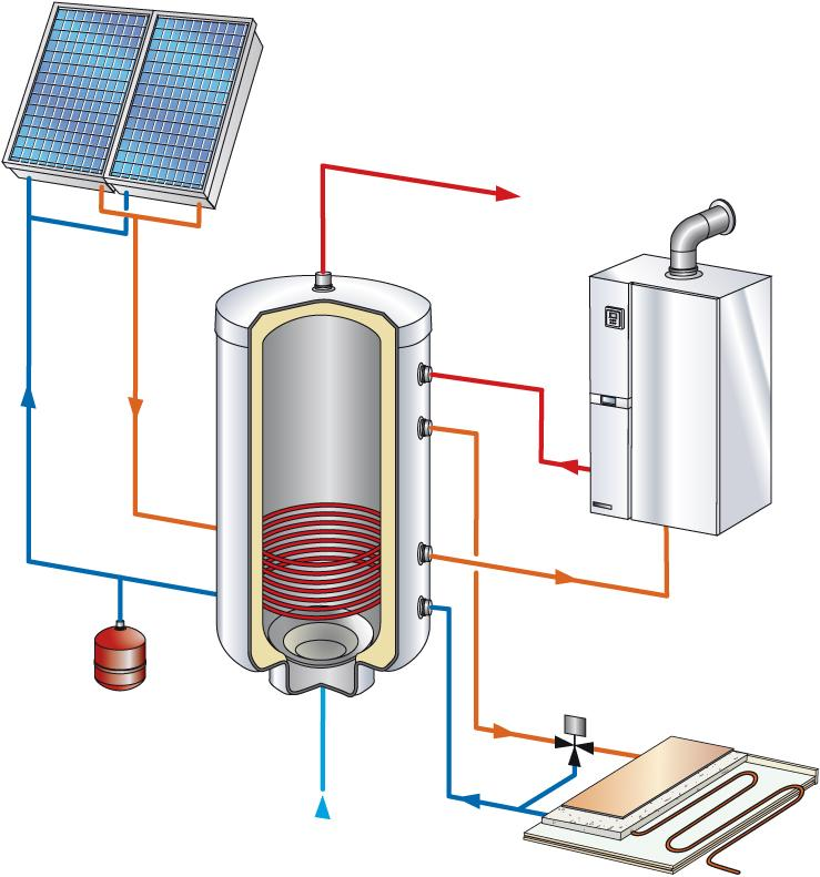 Chaudiere hybride et pannaux solaire
