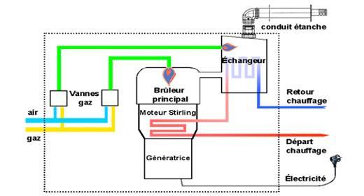 Chaudiere micro generation fonctionnement