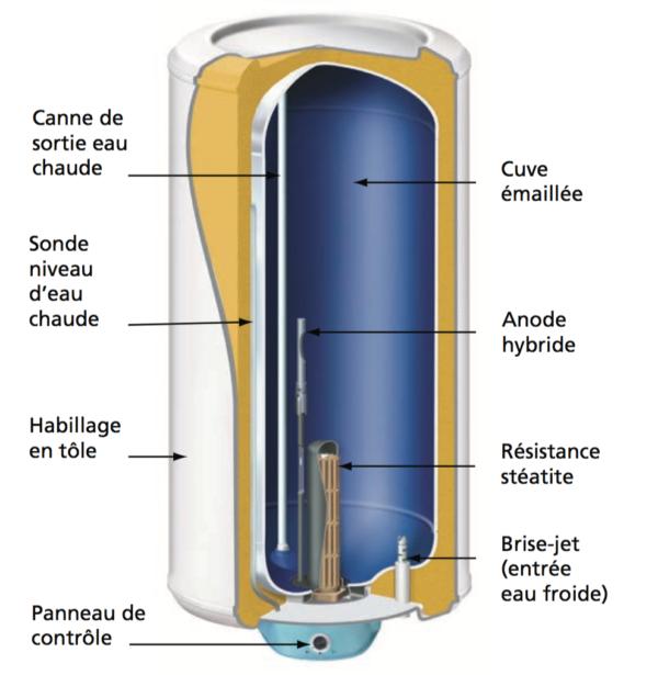 Resistance steatite depannage boiler