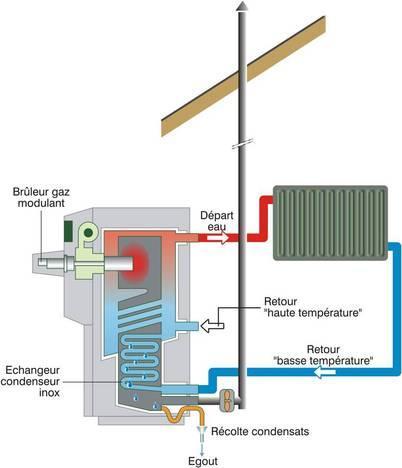 Transmision chaleur chaudiere gaz
